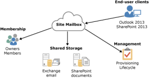 Process of Site Mailbox